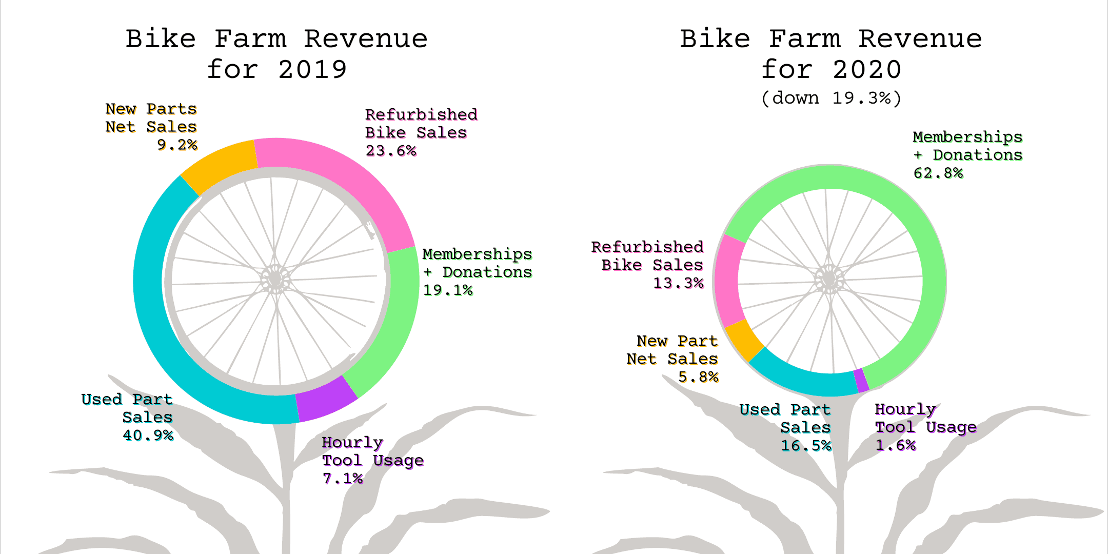Bike Farm Revenue for 2019: Hourly Tool Usage 7.1%, Used Part Sales 40.9%, New Parts Net Sales 9.2%, Refurbished Bike Sales 23.6%, Memberships + Donations 19.1%. Bike Farm Revenue for 2020 (down 19.3%): Hourly Tool Usage 1.6%, Used Part Sales 16.5%, New Parts Net Sales 5.8%, Refurbished Bike Sales 13.3%, Memberships + Donations 62.8%