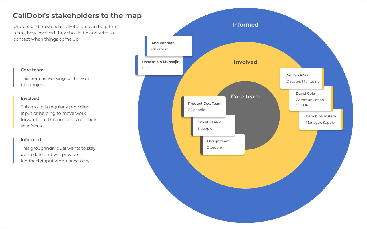 CallDobi - stakeholders to the map