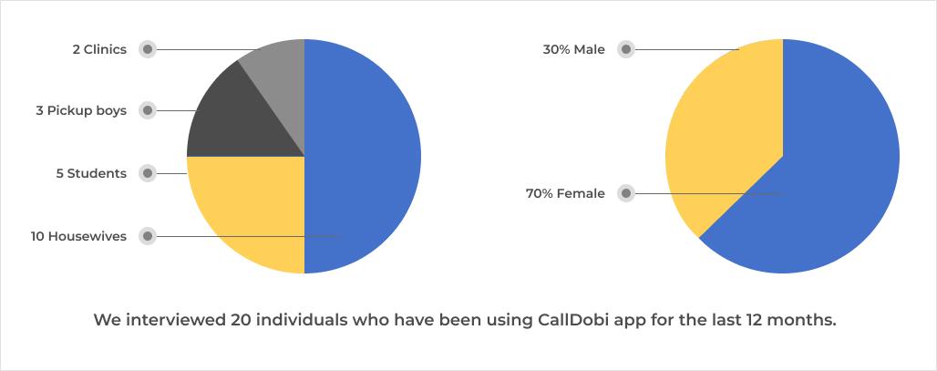 CallDobi - interview