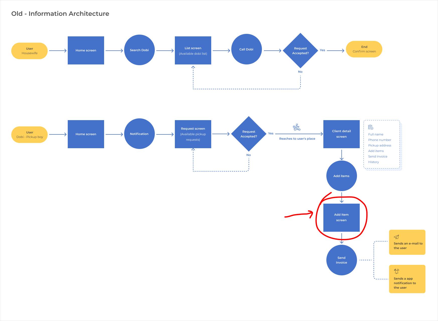 Calldobi Information architecture