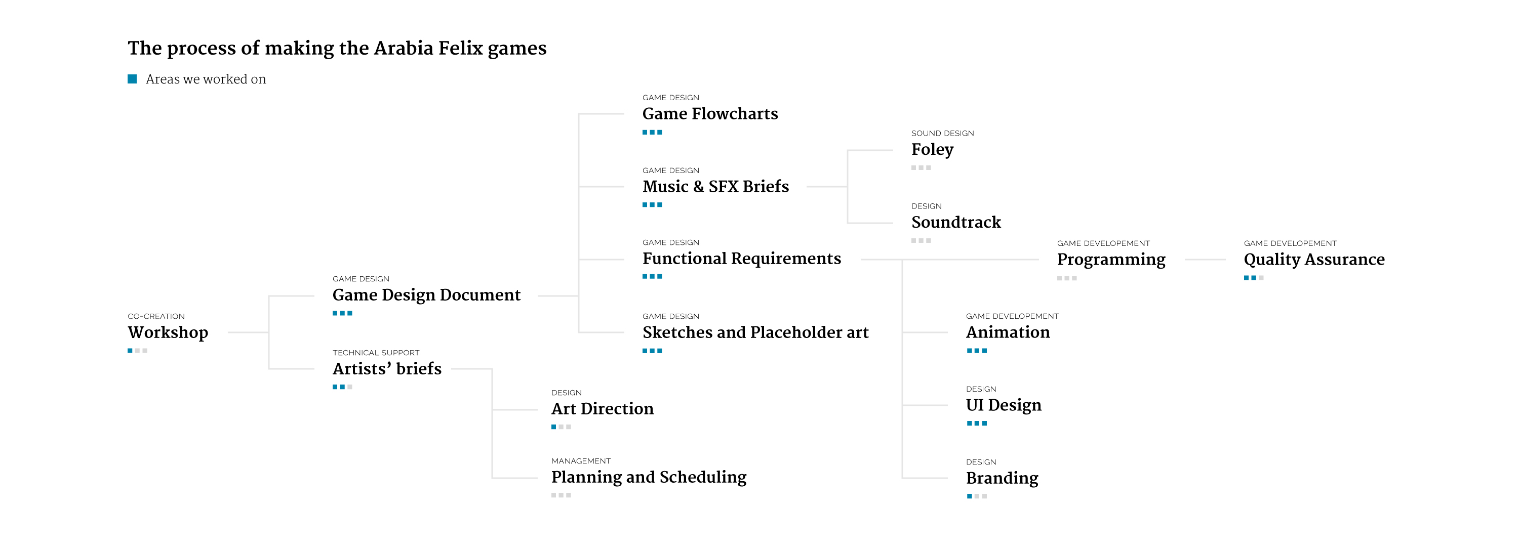 A chart of all the activities of game development with indications of our participation