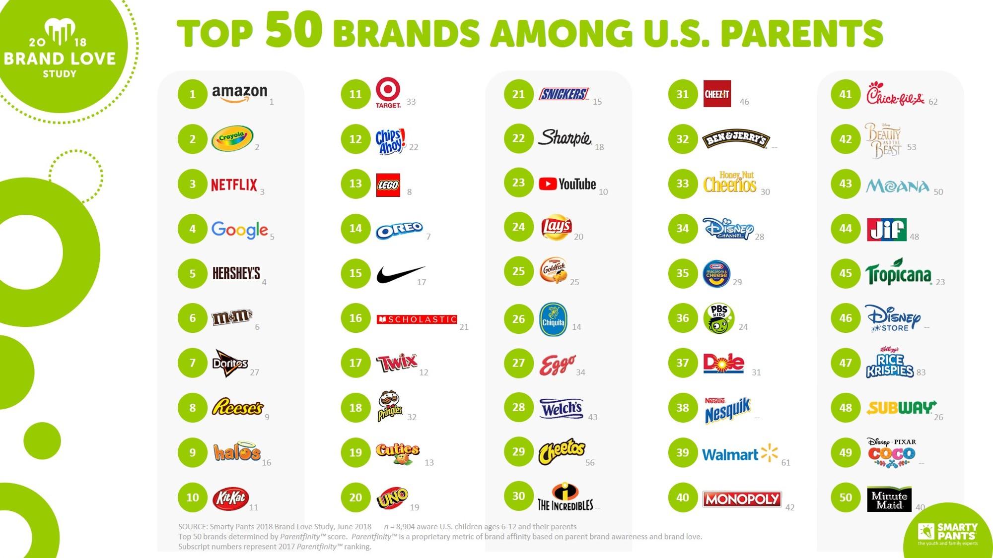 Top 50 Brands Among U.S. Parents
