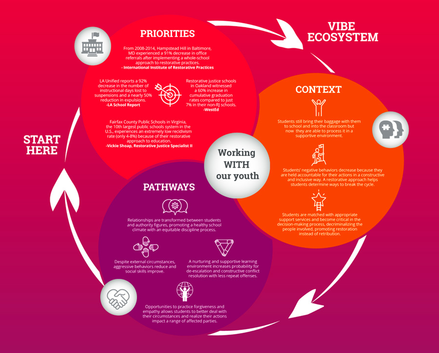 The Vibe Movement's infographics