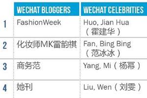 Dior & Gucci winning the KOL game in China: R3