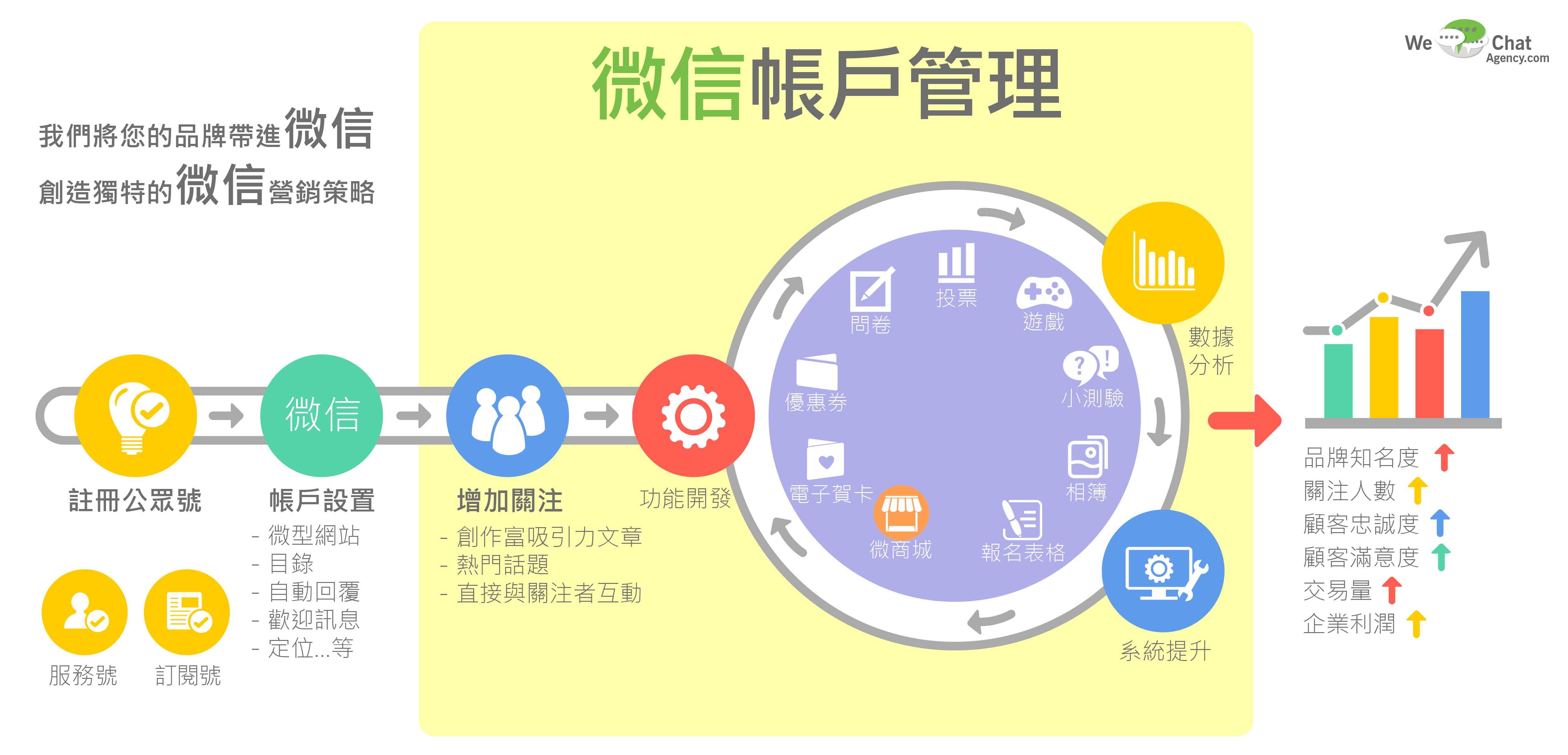 微信推廣是什麼?