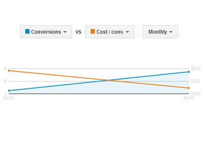 Conversions vs cost/conversion chart