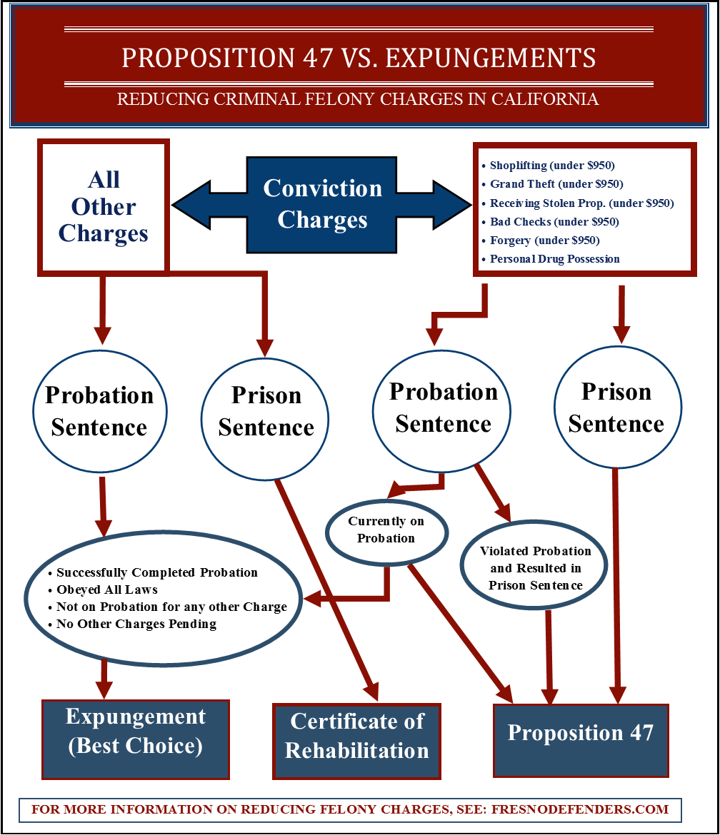 Proposition 47 v. Expungements infographic form in Fresno County to reduce felony charges