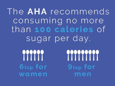AHA recommends consuming no more than 100 calories of sugar per day