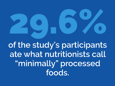 29.6% of people eat minimally processed foods