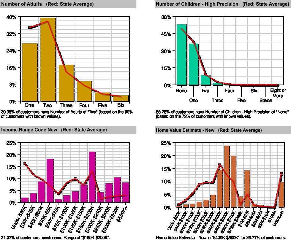 Predictive analytics, data profling