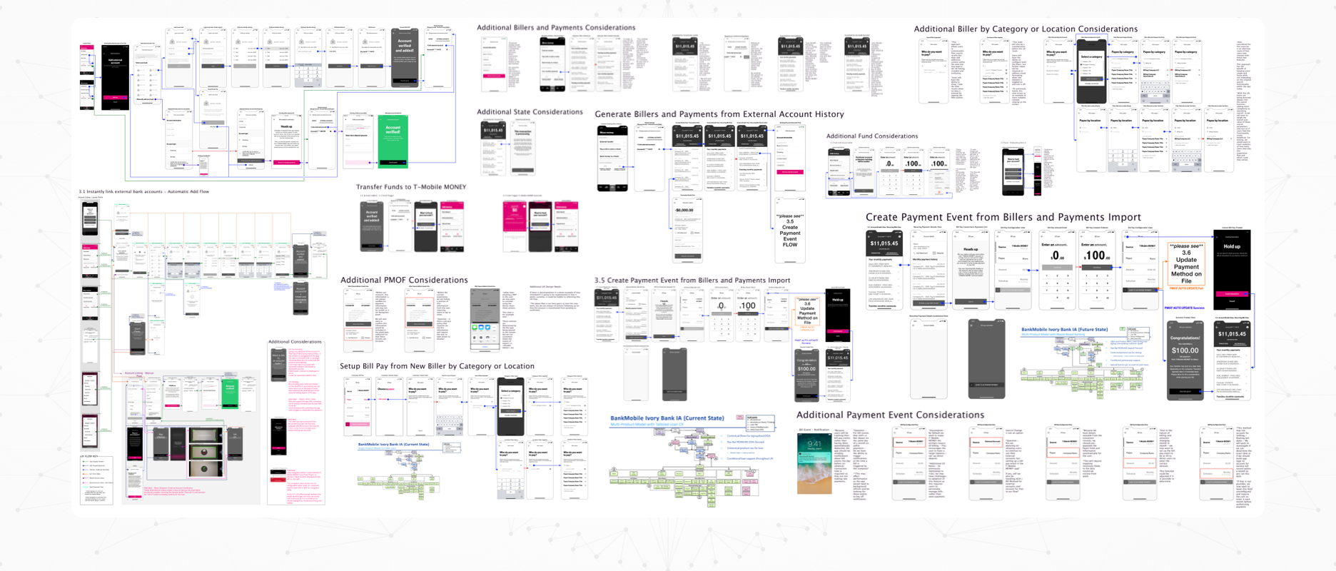 T-Mobile MONEY - Case Study Image - Project Kickoff and Full Audit