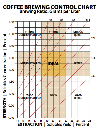 Coffee brewing strength and extraction chart