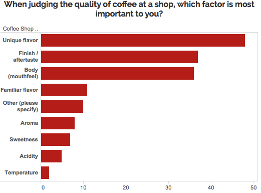 Graph of most important factors in quality coffee: unique flavor, finish, body