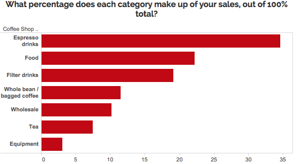 Graph of how much different product categories make up total sales for coffee shop: Espresso drinks, food, filter drinks