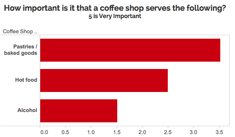 Graph of how important different offerings are at coffee shop: Pastries are most important, hot food is important, alcohol least important