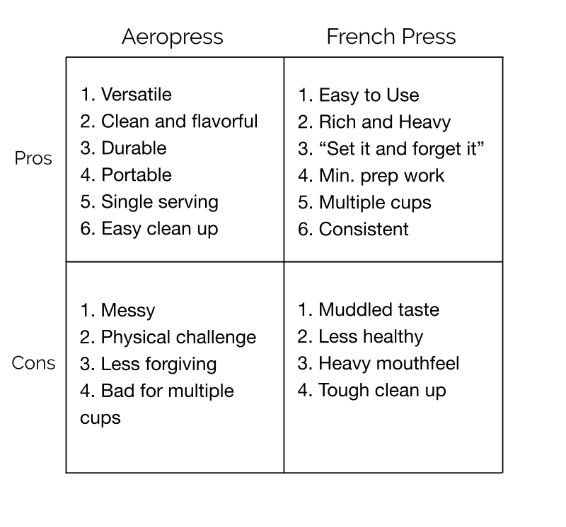 Pros and Cons of Aeropress and French Press coffee