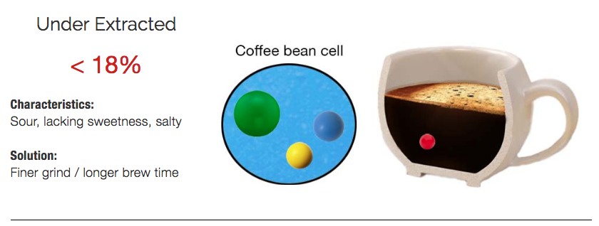 Coffee extracted under 18% tastes weak and sour