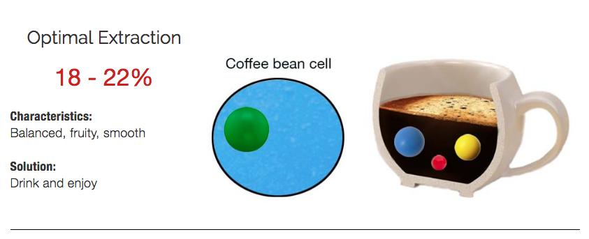 The optimal coffee extraction is betwen 18-22%
