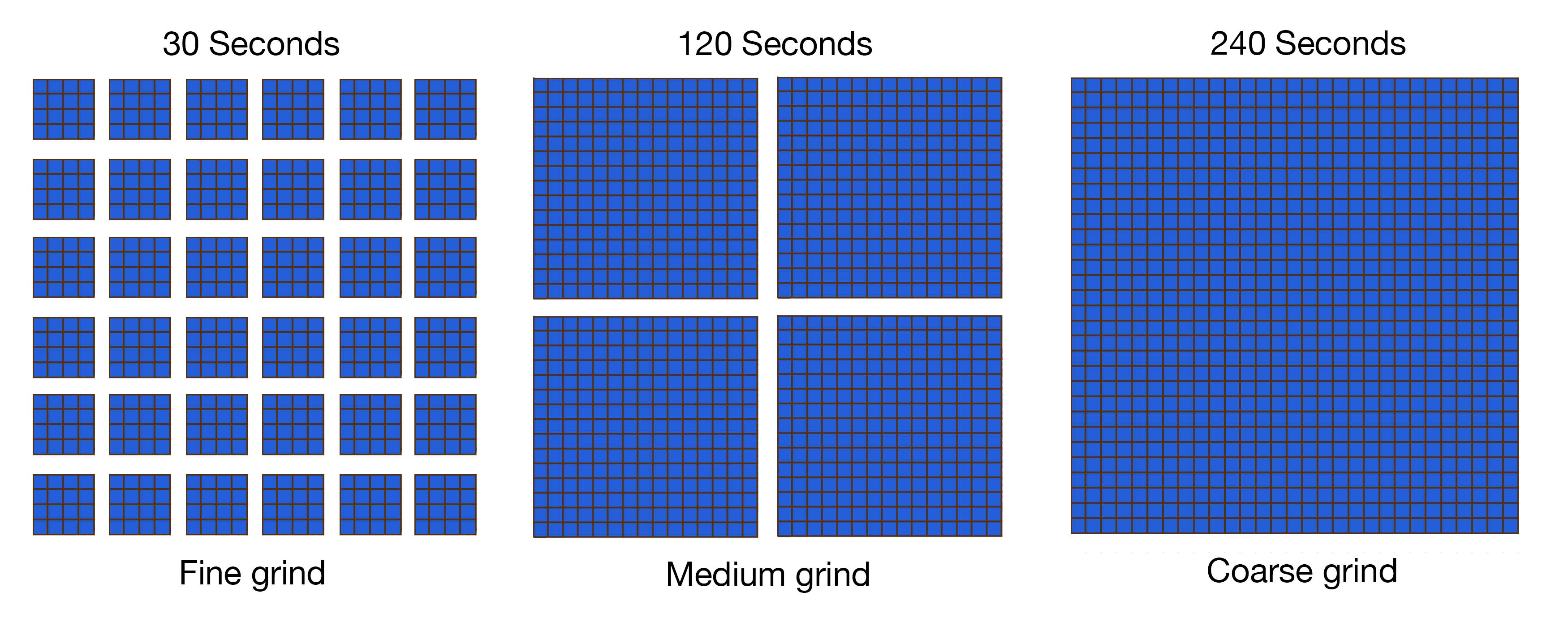 Visualization of how grind size impacts extraction
