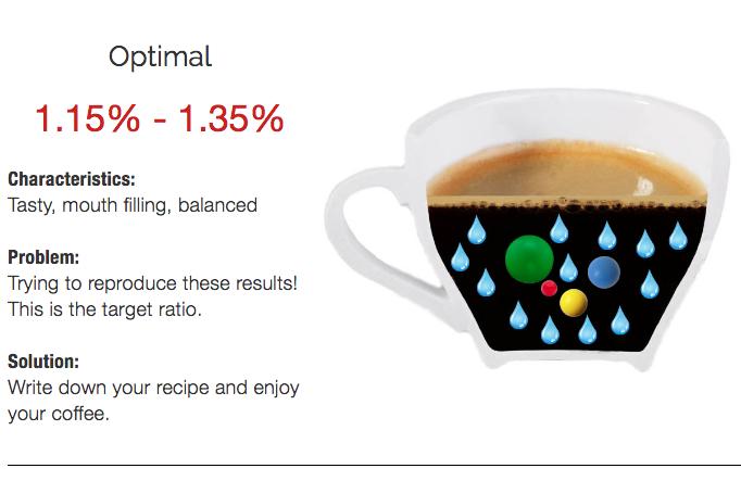 Characteristics of optimal strength coffee (TDS between 1.15%-1.35%)