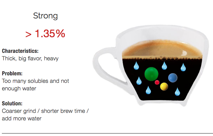 Characteristics of strong coffee (TDS over 1.35%)