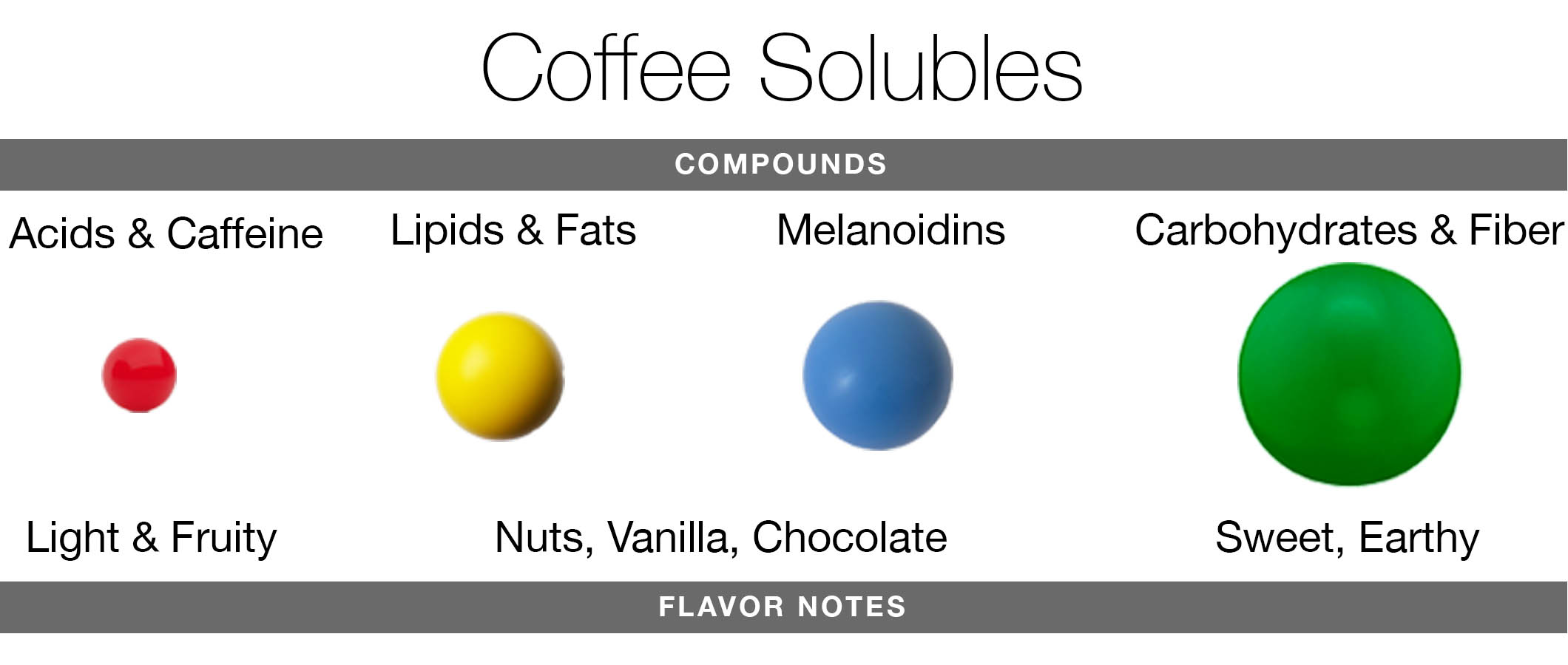 Four different coffee compounds and their flavor notes