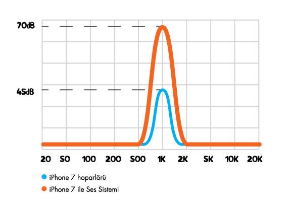 Ses Sistemi performans grafiği
