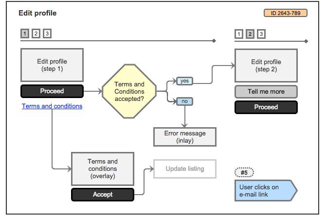UX Map - Example of user journeys with flow diagrams and connectors