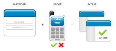 Image of Multi Factor Authentication