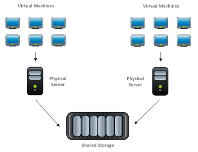 Image of Virtualisation