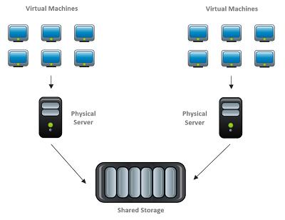 Image of Virtualisation