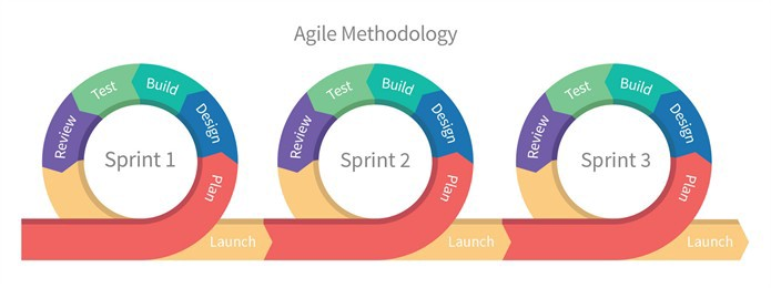 A scheme of the Agile Methodology
