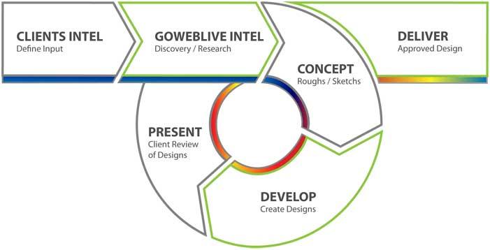 logo design process cleveland