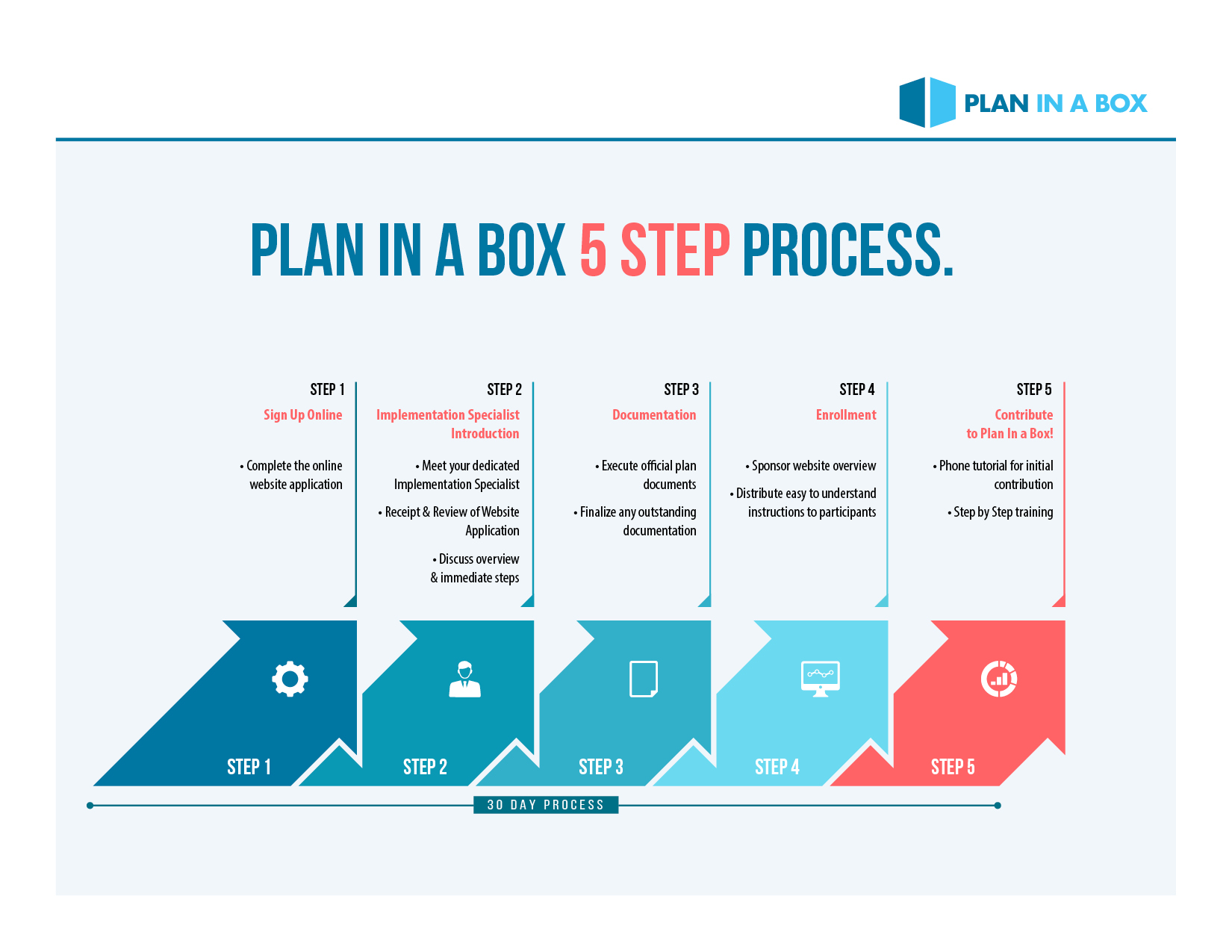 Plan in a Box 5 Step Process