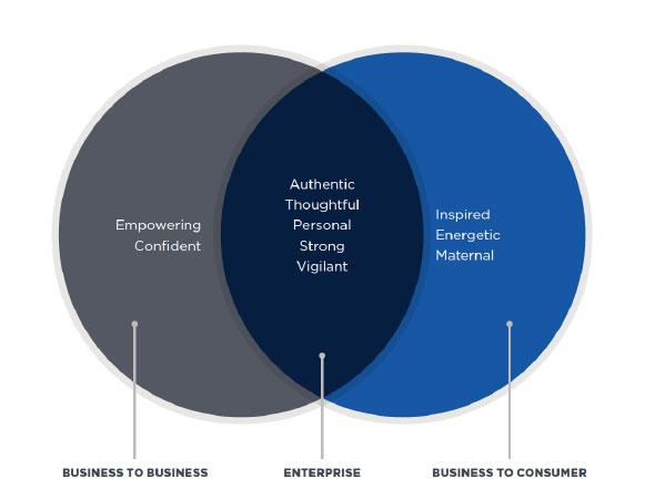 Nationwide's brand characteristics graphic
