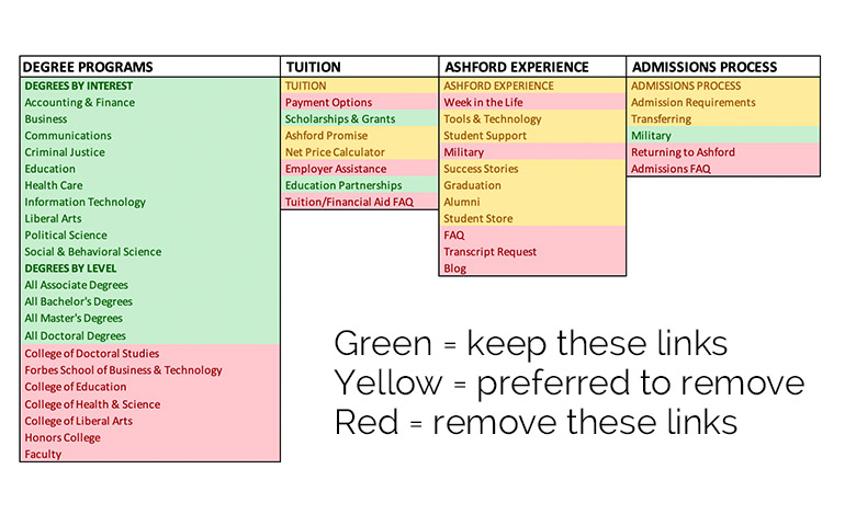 Chart identifying links to keep and remove