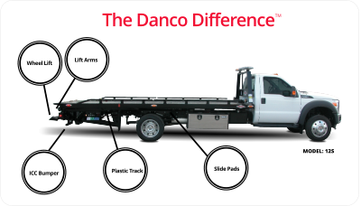 Danco Products - Home