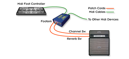 MIDI Controlled Amp Channel Switcher, Automated Relay Switching