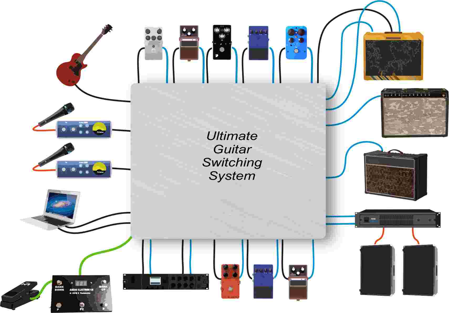 Switching System Tutorial Midi Effects Looper Wiring Diagram Everything Connects To The Switcher Directly And It Doesnt Matter Where Things Are Connected