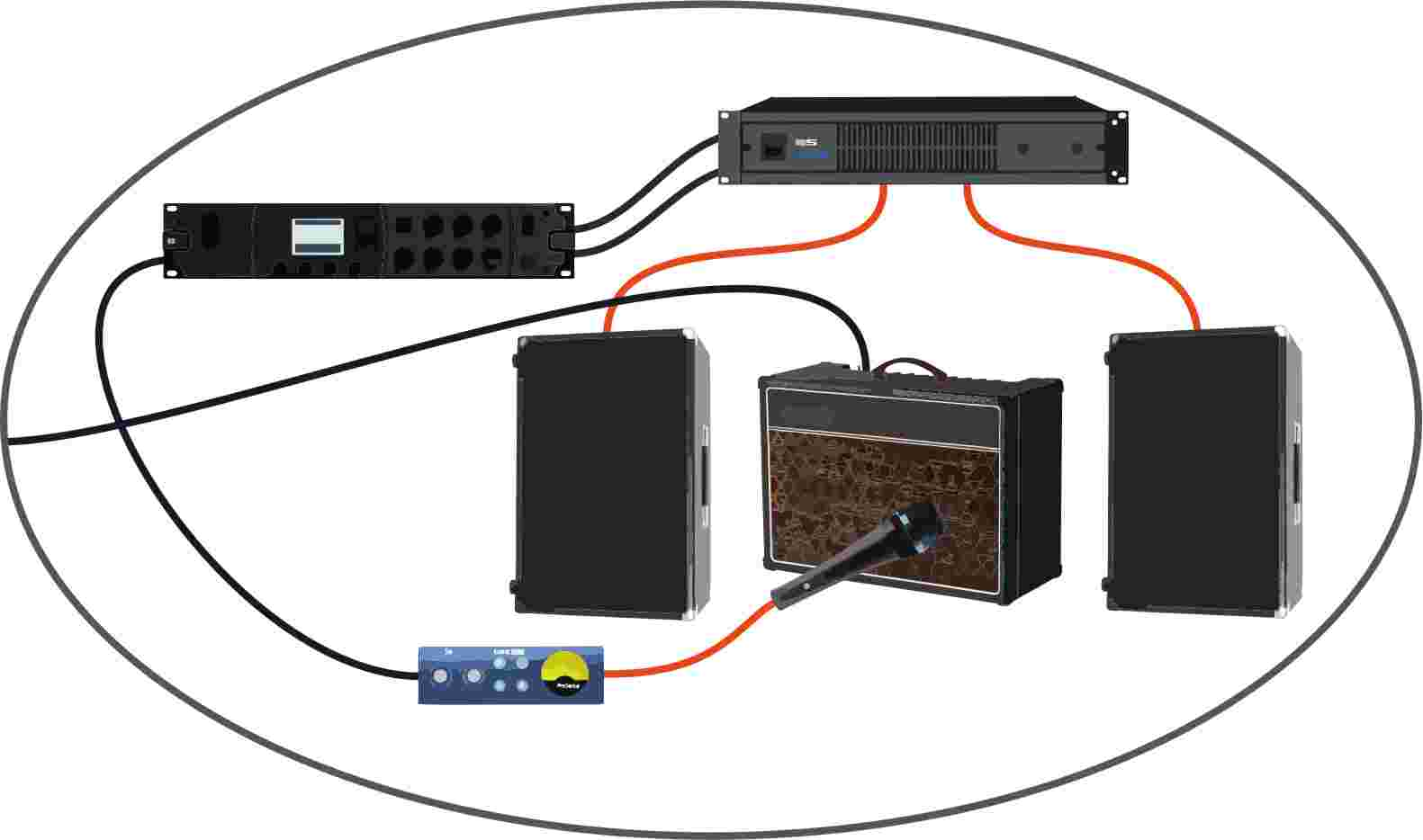 "central to this arrangement is the combo amp fed directly from the guitar  effects array shown above  this amp is the ""dry"" sound in the phrase  ""wet/dry/wet"""