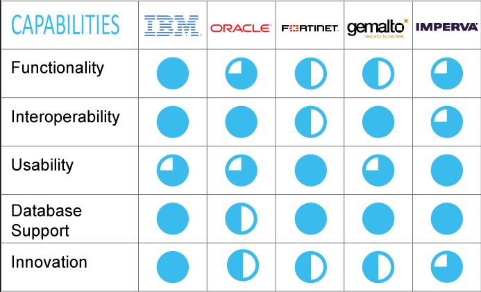 Data Security Capabilities; IBM Trusteer, IBM Guardium, Oracle, Fortinet, Gemalto, Imperva