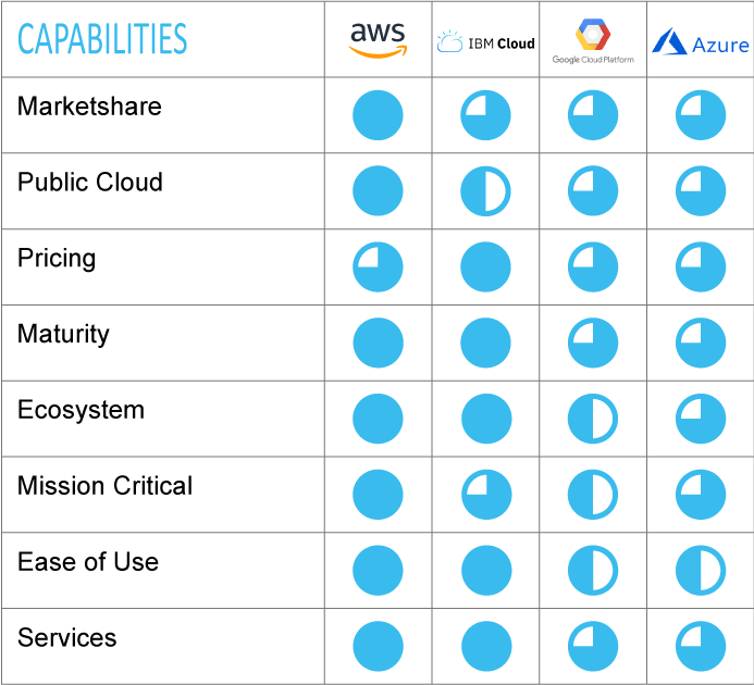 Cloud Platform Leaders' Capabilities; AWS, IBM Cloud, Google Cloud Platform, Microsoft Azure