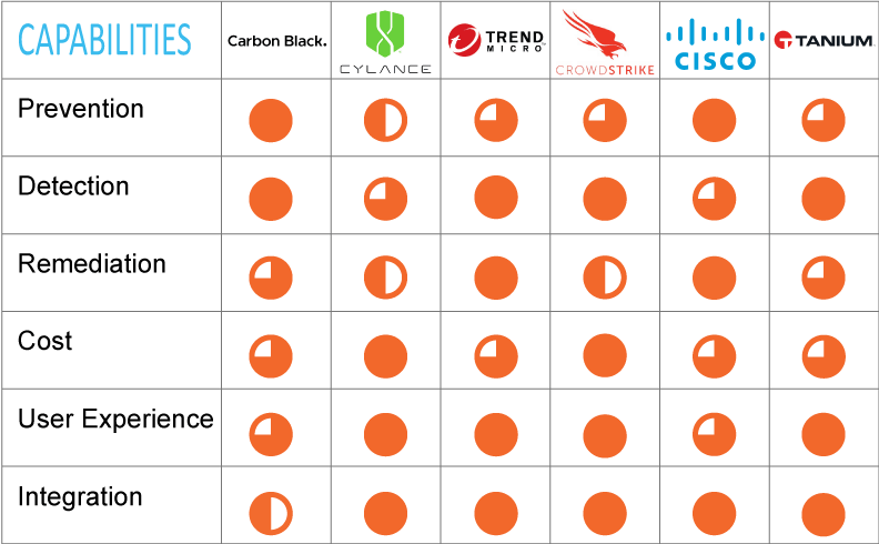 Endpoint Security Leaders' Capabilities; Carbon Black, Cylance, Trend Micro, CrowdStrike, Cisco AMP
