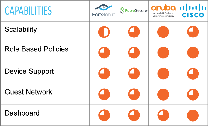 Network Access Control comparison chart for ForeScout, Pulse Secure, Aruba and Cisco