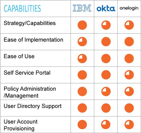 IDentity Access Management & Single Sing-On leaders' Capabilities; IBM, Okta, Onelogin