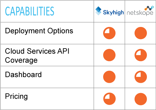 Cloud Access Security Brokers CASB - Skyhigh, Netskope