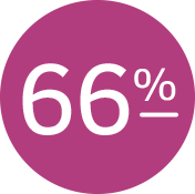 66% of the top nine loyalty drivers for specialists are related to experience.