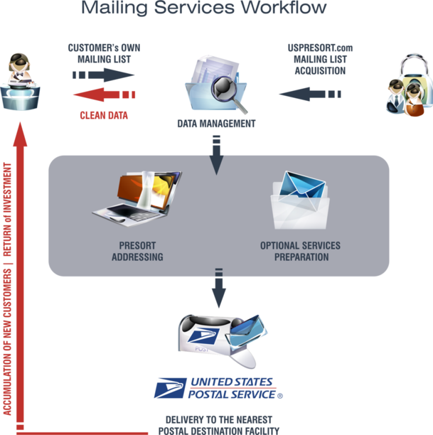 Mailing Services Workflow