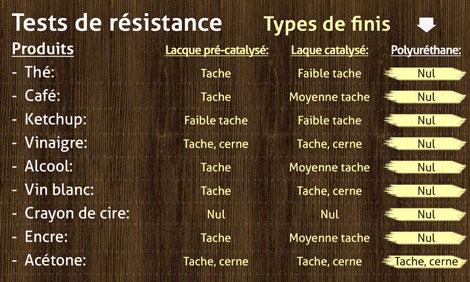 Tests de résistance