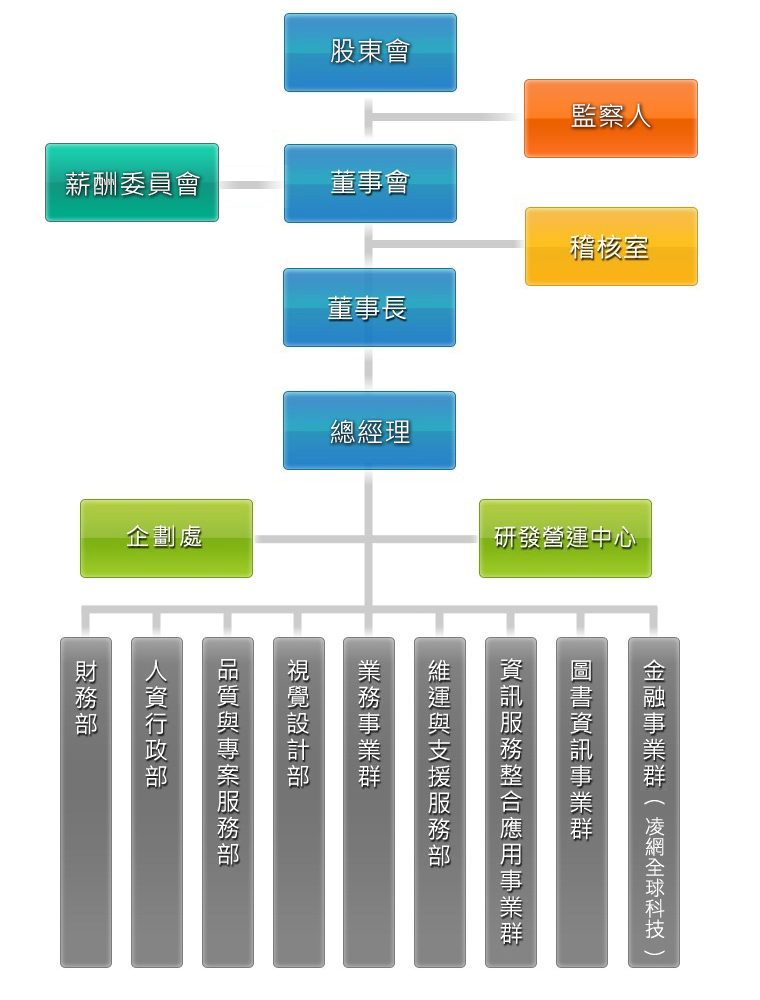 團隊組織圖